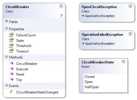 Circuit breaker classdiagram