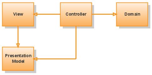 Presentation_Model